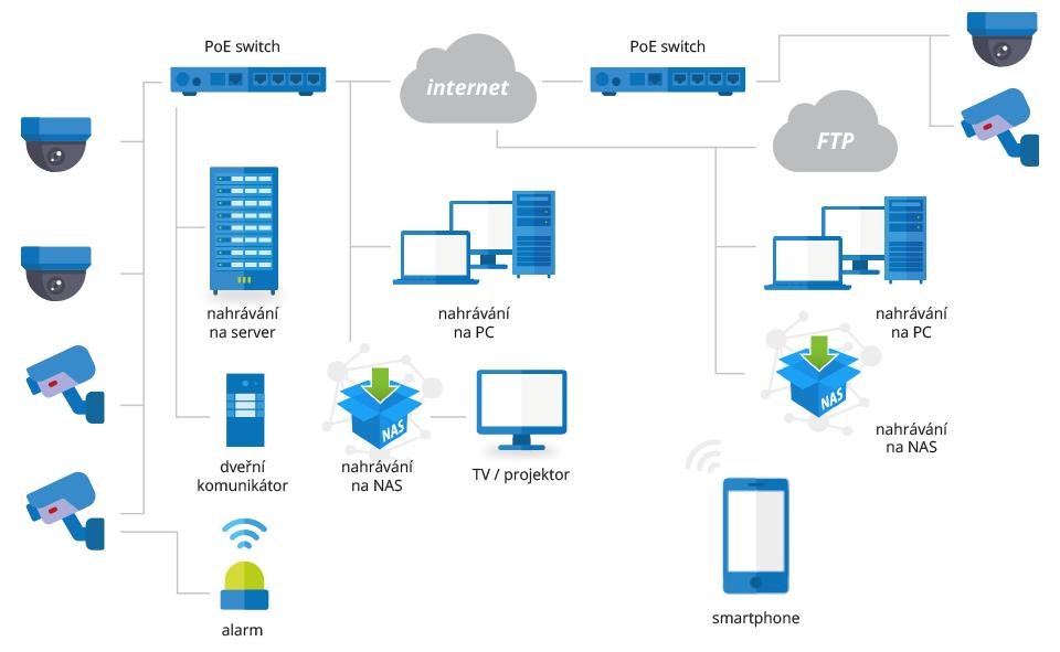 IP kamery schéma funkce