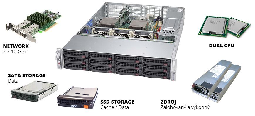 Technické řešení Private Cloudu