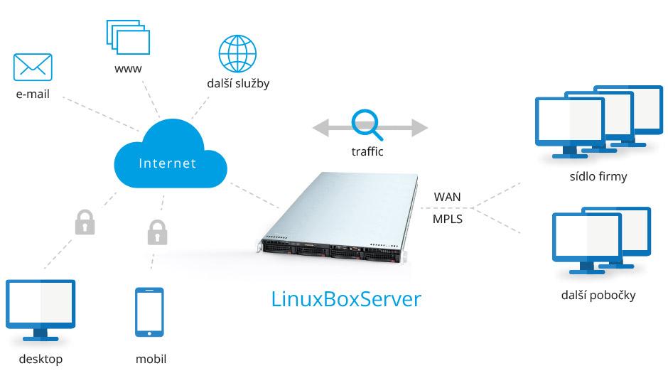 Příklad integrace LinuxBox serveru do firemní struktury